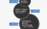 YouTube Turns Eight; Why So Successful? [Infographic]
