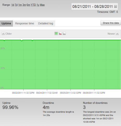 Uptime Report From Pingdom