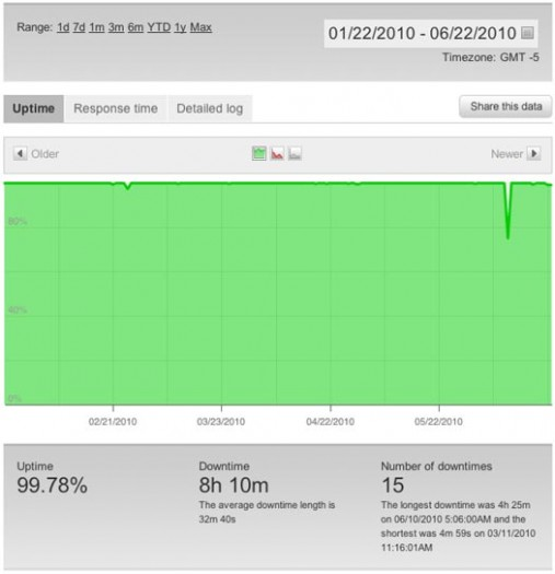 InMotion Uptime Graph Over 5 Months