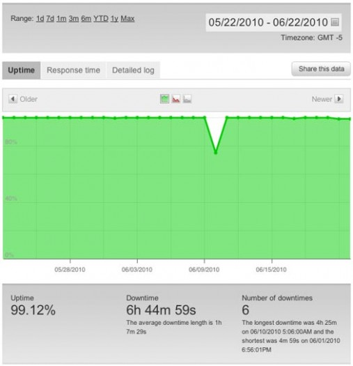 InMotion Hosting Uptime Graph - One Month