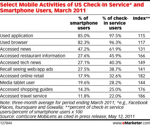 Select Activities of U.S. Check-in Service and SmartPhone Users