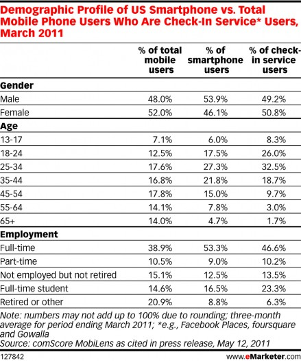 Demographic profile of U.S. SmartPhone vs. total mobile users who are check-in service users