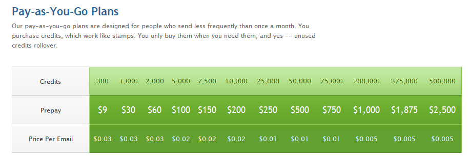 MailChimp Email Software Pricing