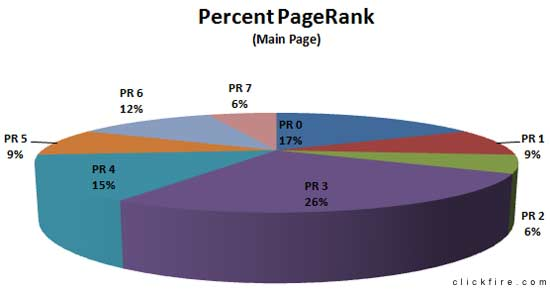 My Blog Guest Case Study - Chart Showing Main Page PageRank Percent of All Posts