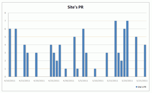 My Blog Guest Results Graph