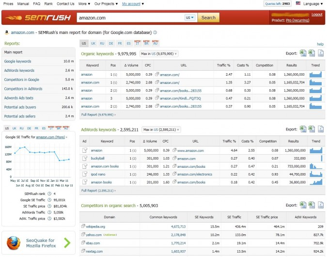 SEMRush Review Screenshot