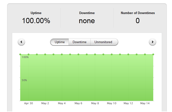 Pingdom Uptime Test Results